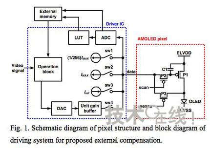 """晶体管 1电容器"""",tft误差及有机el老化均通过外部电路进行了检测(图3)"""