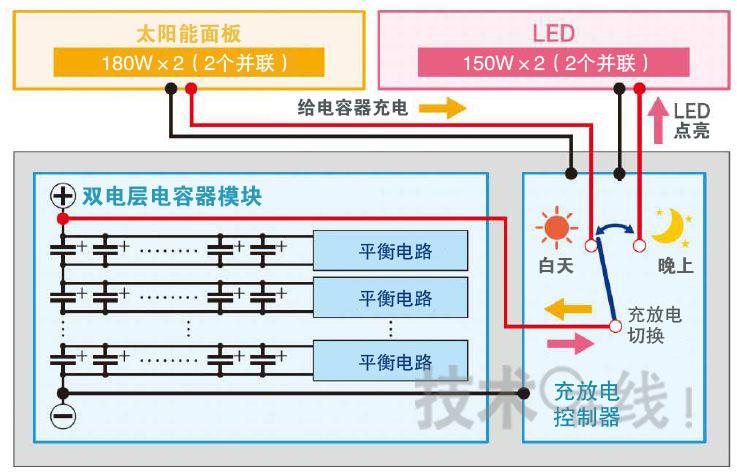 日本Chemi-Con、斯坦利电气和田村制作所宣布,三家公司共同开发出了组合使用太阳能电池和双电层电容器(EDLC)的LED路灯Super CaLeCSTOKI。新产品将太阳能电池产生的电力储存在双电层电容器中,然后在夜间点亮LED照明灯,从而无需商用电源。首盏路灯将设置在新泻县佐渡市的朱鹭(Toki)交流会馆中。   双电层电容器是日本Chemi-Con的DLCAP,通过采用240个额定电压为2.